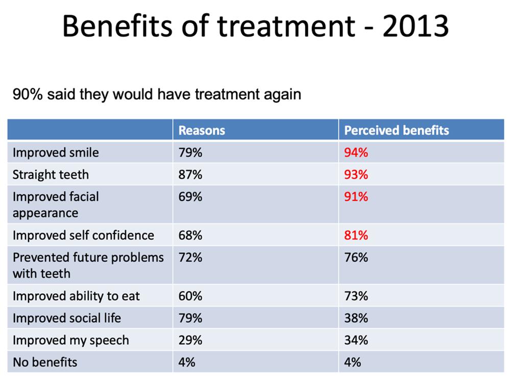 Benefits of treatment 2010