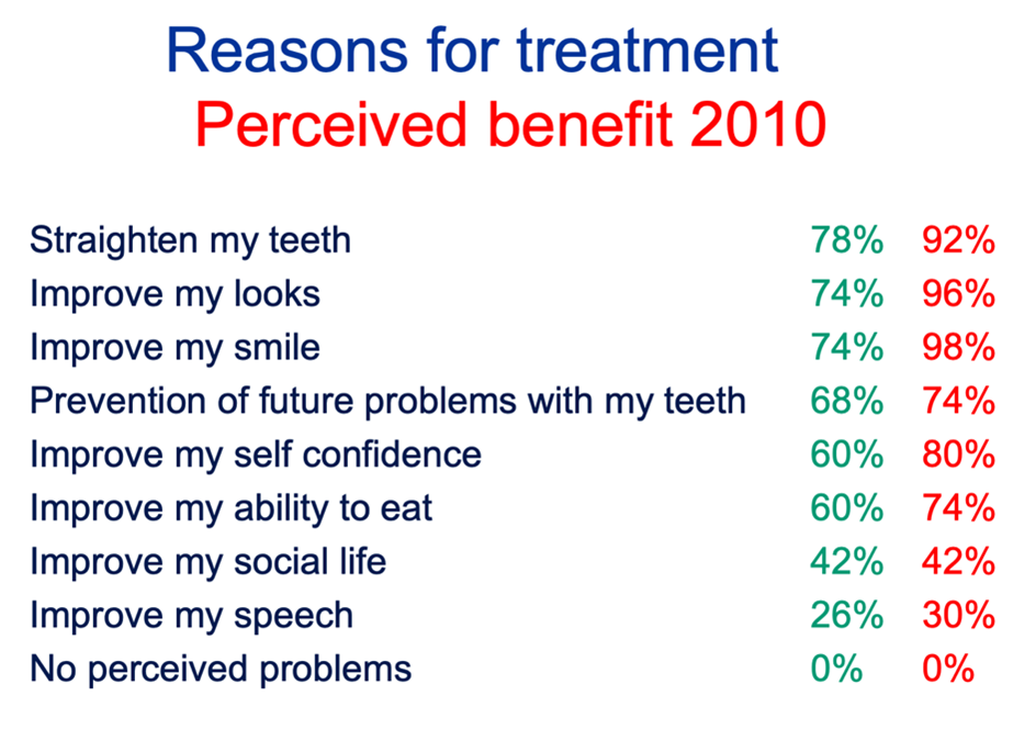 Reasons for treatment perceived benefit 2010